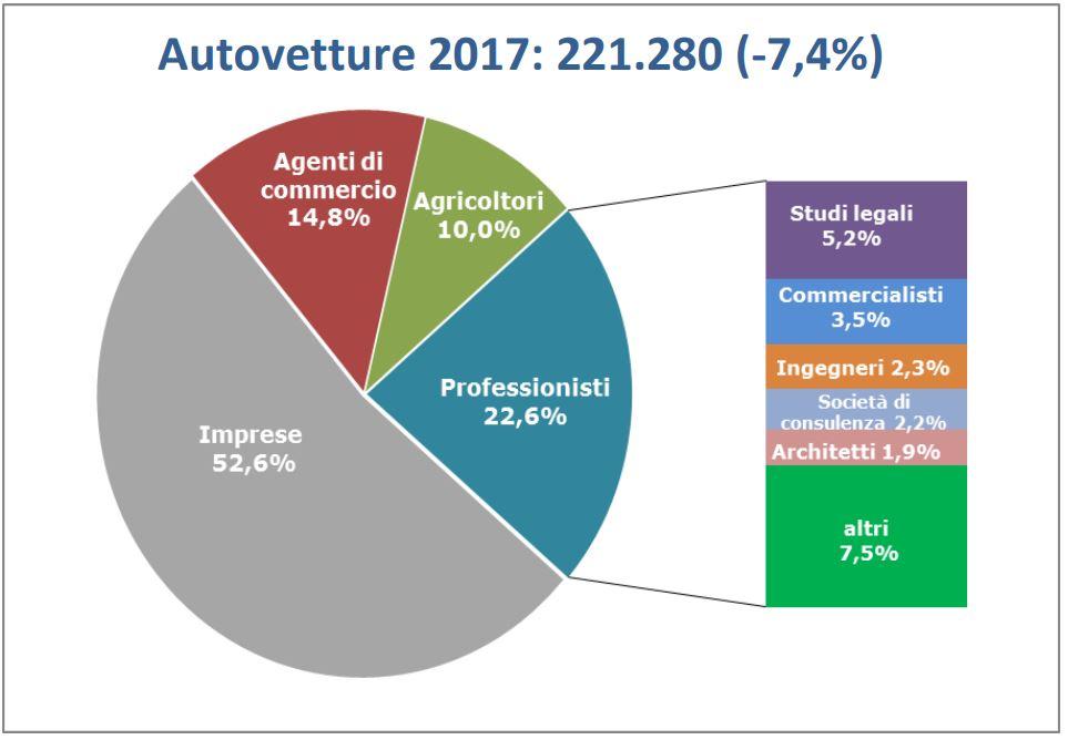 00c3e18261 ... e il contributo di benefici fiscali quali il Superammortamento, le  autovetture immatricolate da tali acquirenti nel 2017 hanno segnato una  flessione del ...
