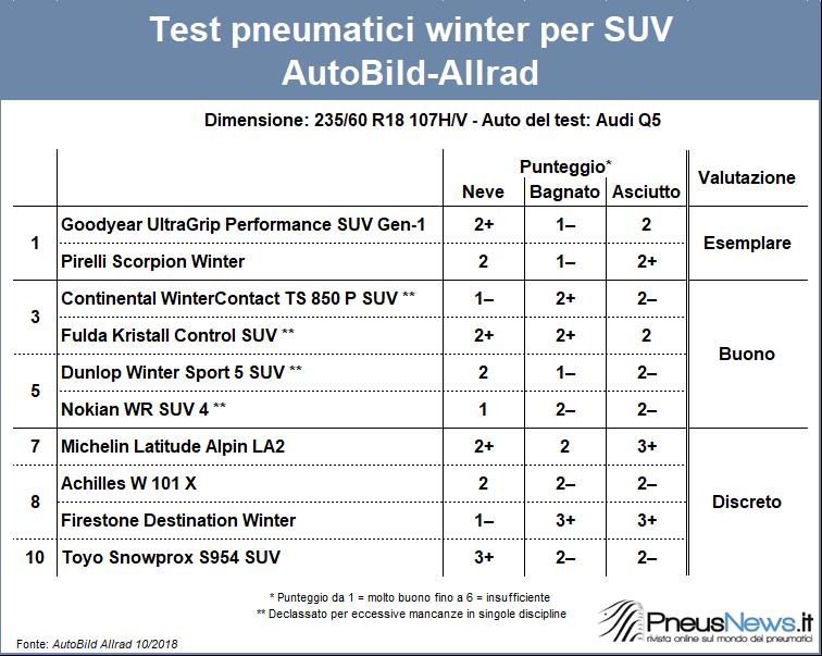 Goodyear e Pirelli 'esemplari' per i SUV – Test winter AutoBild Allrad