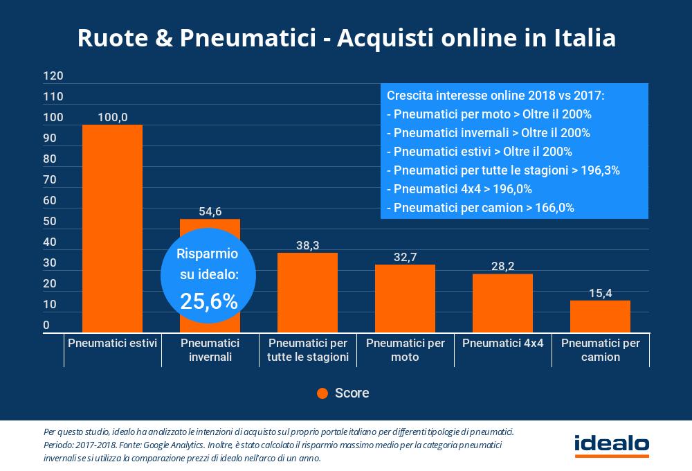 idealo.it: nel 2018 sono quadruplicate le ricerche di gomme online – L'intervista