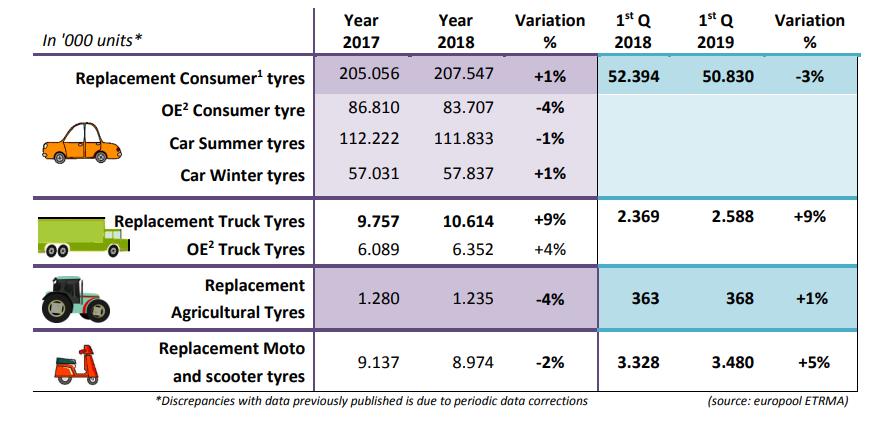 ETRMA: vendite di pneumatici in calo nel primo trimestre 2019