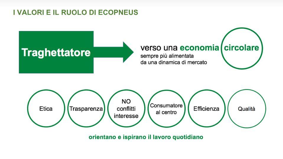 Il sogno possibile: stop a ecotassa e consorzi, i PFU diventano risorsa