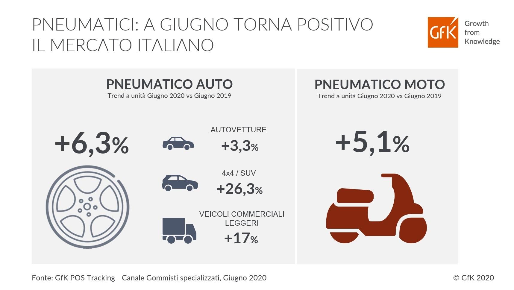 Il sell out di pneumatici in Italia a giugno inverte il trend: +6% auto e +5% moto