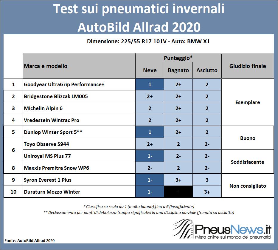 """Test pneumatici winter da 17"""": risparmiare non conviene"""