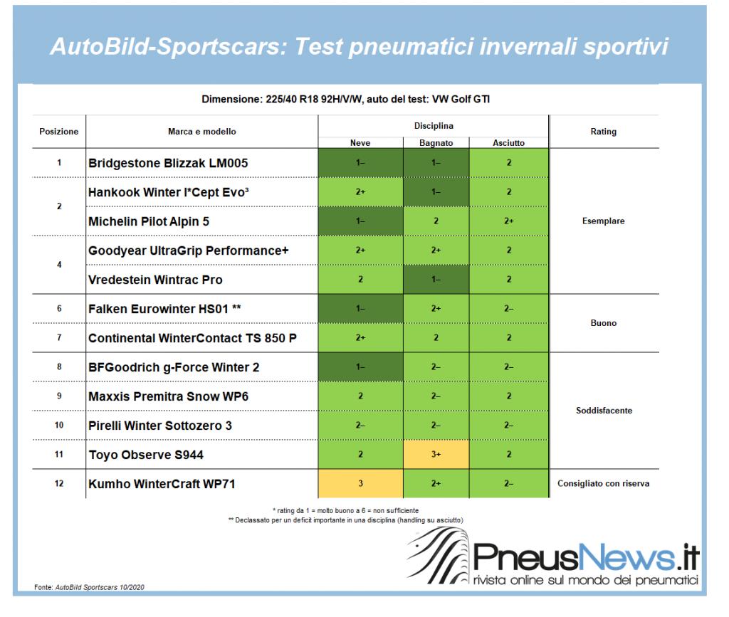 Auto Bild Sportcars testa i pneumatici per auto sportive