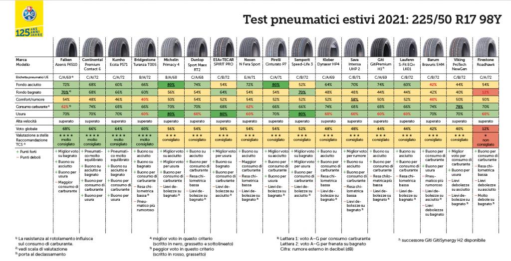 Test TCS 2021 delle gomme estive: 2 pneumatici sconsigliati