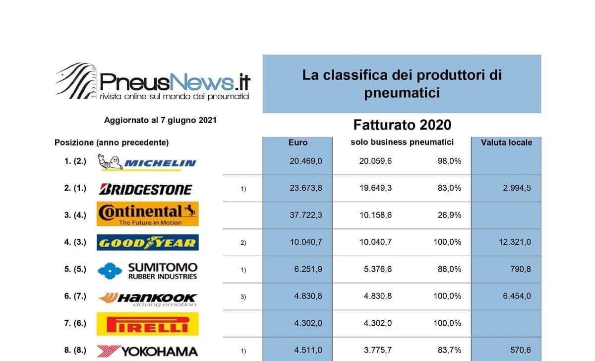 È Michelin il primo produttore mondiale di pneumatici