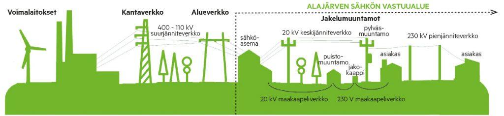 Alajärven Sähkö vastuualue