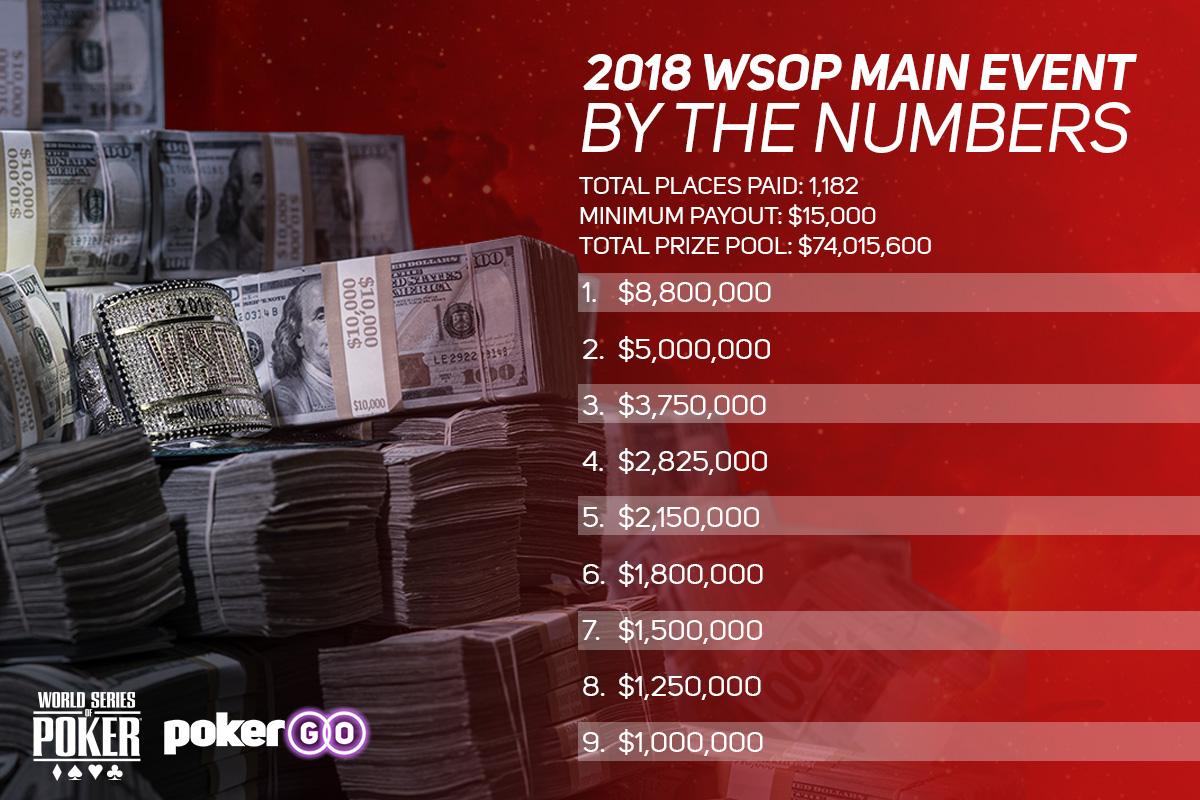 A look at the 2018 WSOP Main Event final table payouts.