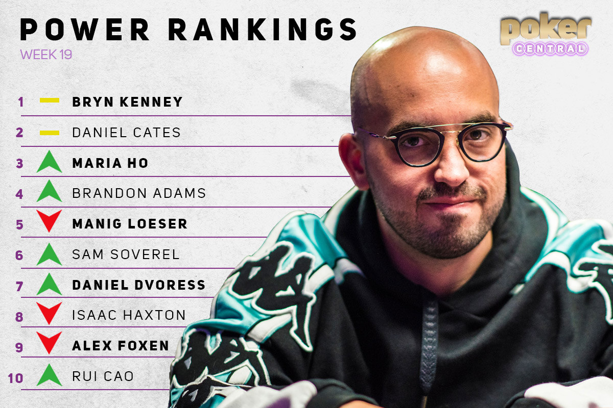 Bryn Kenney reigns supreme on the Poker Central Power Rankings!
