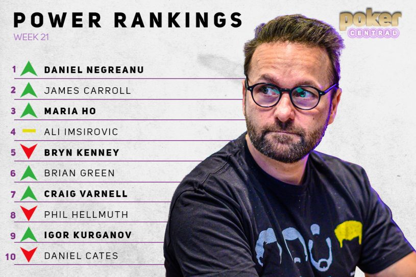 Daniel Negreanu grabs the top spot for the very first time!