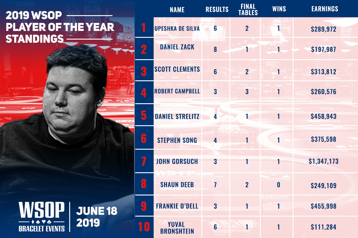 Shaun Deeb is within striking distance of the World Series of Poker Player of the Year lead.