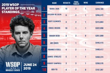 WSOP Player of the Year Race: Dan Zack Back Up Top, Ari Engel Surges After Maiden Bracelet Win