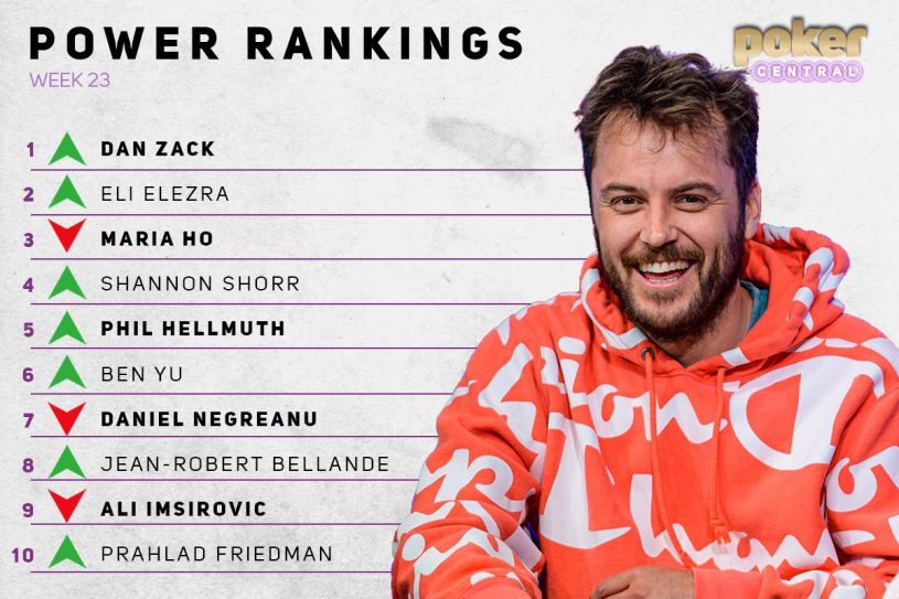 Prahlad Friedman makes his debut in the Poker Central Power Rankings Top 10 this week!
