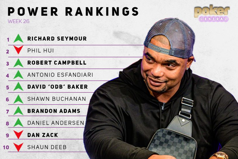 Richard Seymour's impressive Main Event run shoots him into first place on the Power Rankings.
