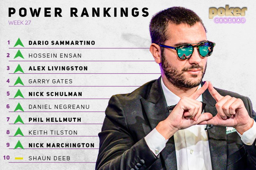The Poker Central Power Rankings are dominated by the WSOP Main Event finalists headed up by Dario Sammartino.