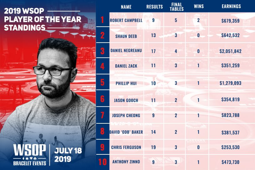 Daniel Negreanu shot up the WSOP Player of the Year rankings in the final week of action!