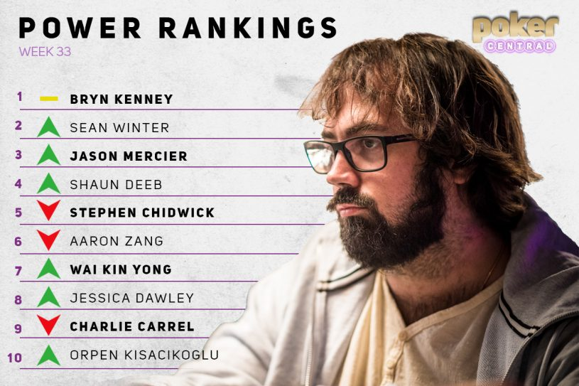 The Week 33 Power Rankings are here and Jason Mercier makes his debut in the Top 10.
