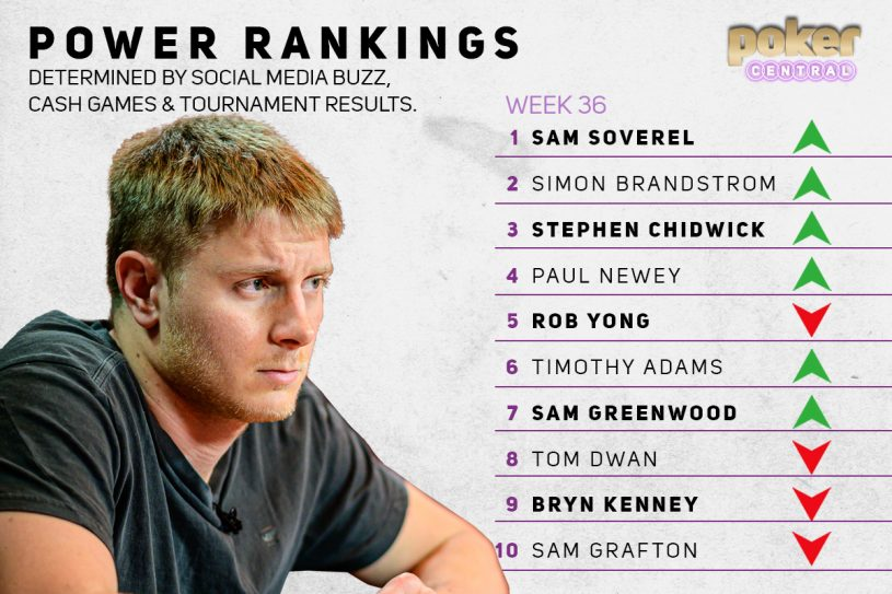 Sam Soverel takes the No. 1 spot on the power rankings for the very first time with his strong showing at the British Poker Open!