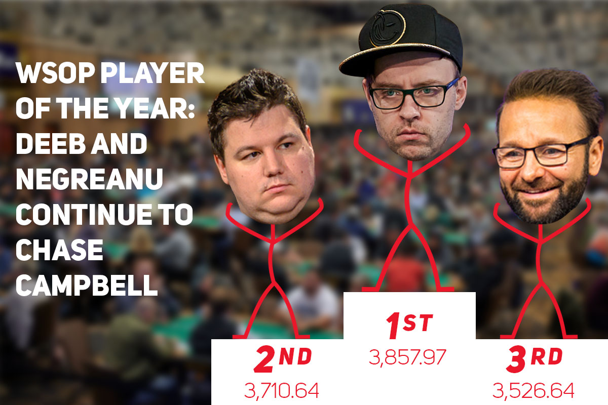 Shaun Deeb, Robert Campbell, and Daniel Negreanu are the three favorites for the World Series of Poker Player of the Year title.
