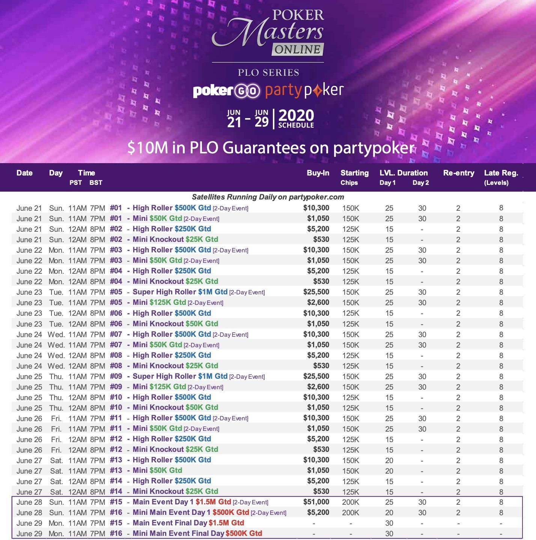 partypoker Poker Masters Online PLO Series