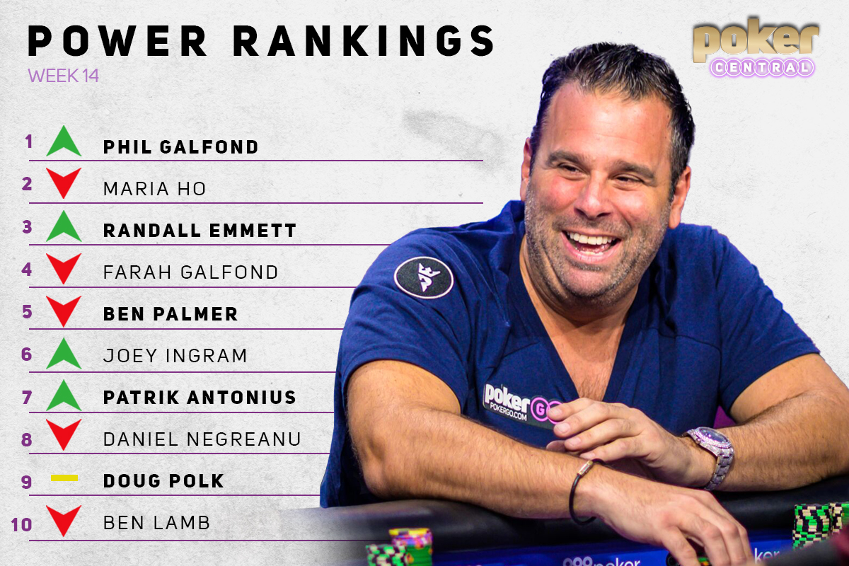 Randall Emmett jumps high onto the Poker Central Power Rankings after his Poker After Dark appearance.