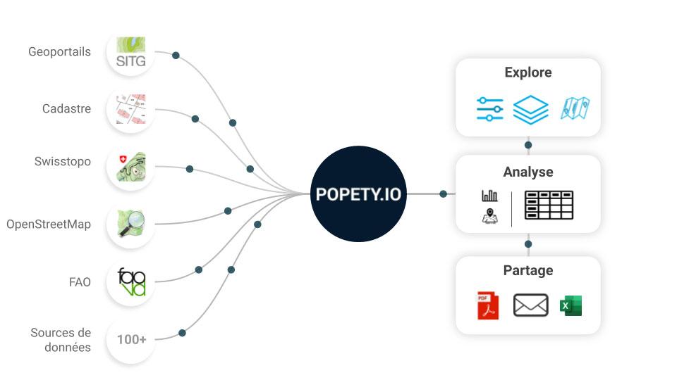 Avec la solution digitale Popety.io accélérez votre développement immobilier