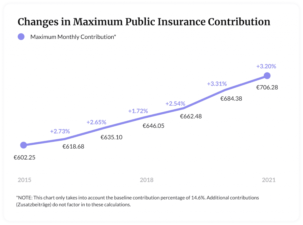 Chart showing increases in maximum public insurance contributions.