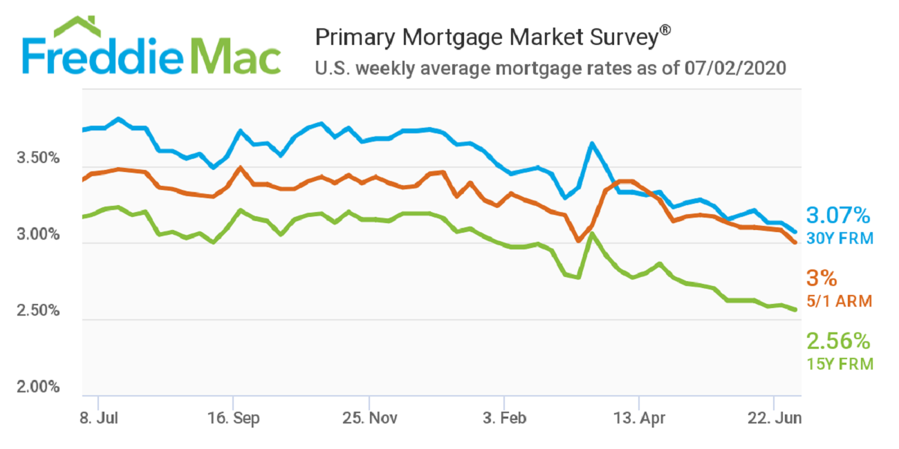 Mortgage Rates July 2, 2020