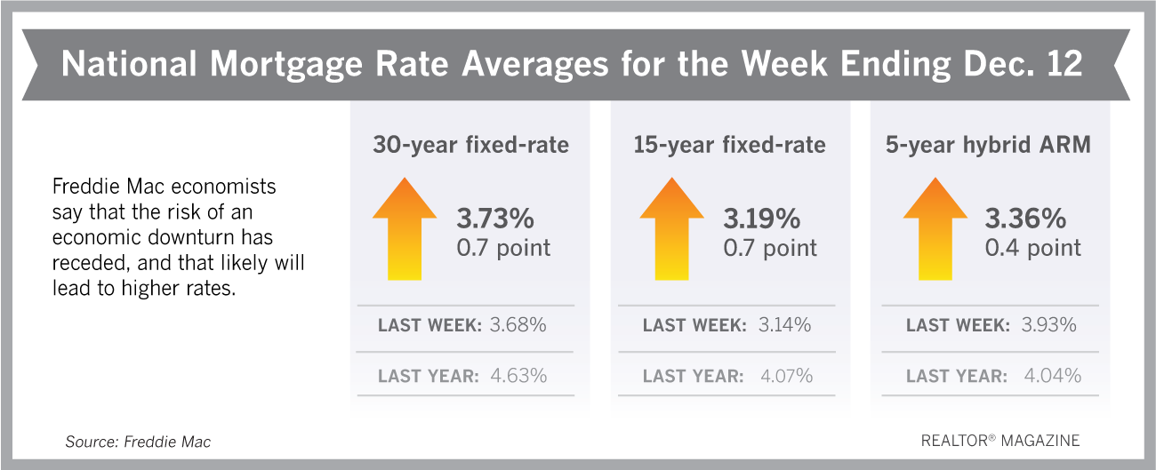 Mortgage Rates Could Trend Upward Through 2020!