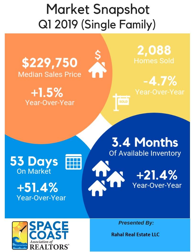 Market Snapshot for Single Family Homes for 1st Quarter 2019 in Brevard County, FL