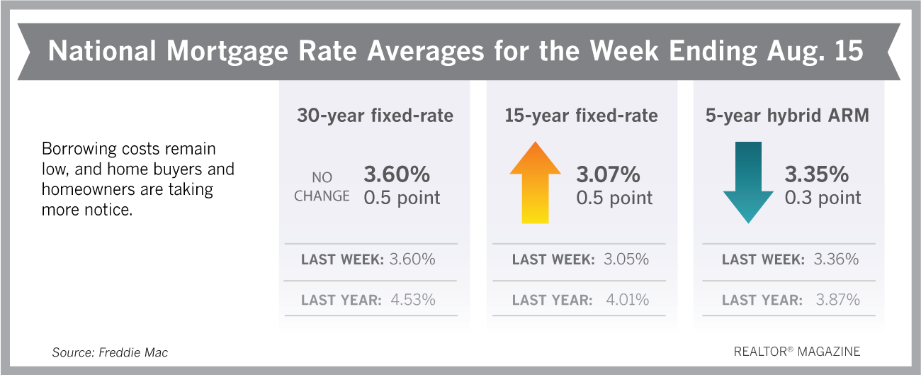 Mortgage Rates August 16, 2019