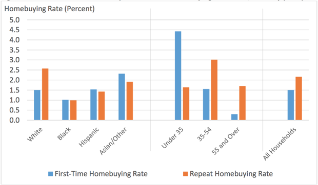 First Time Home Buyers Ethnicity (Bar Chart)
