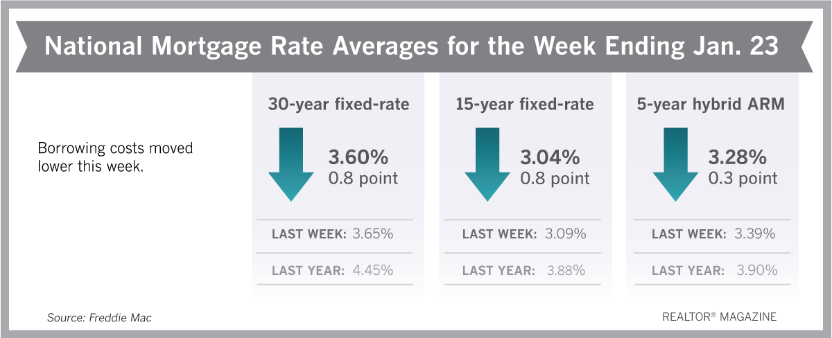 Mortgage Rates Hover Near All-Time Lows!