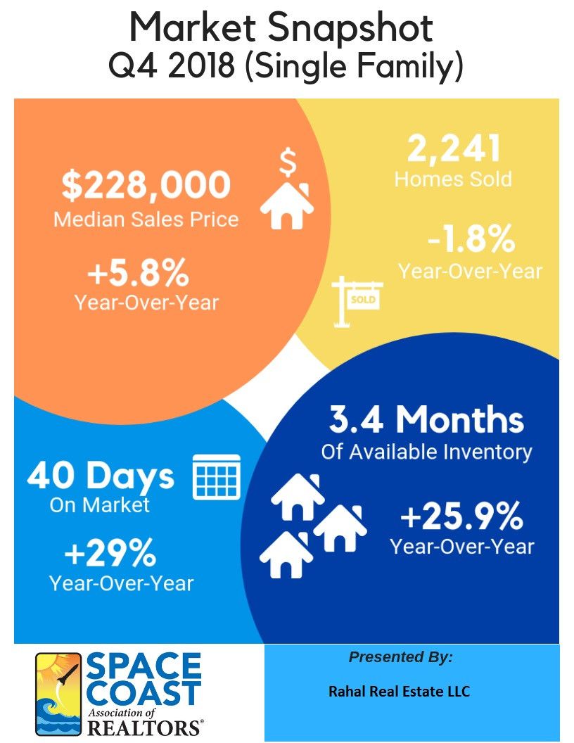 Market Snapshot for Single Family Homes for 4th Quarter 2018 in Brevard County, FL