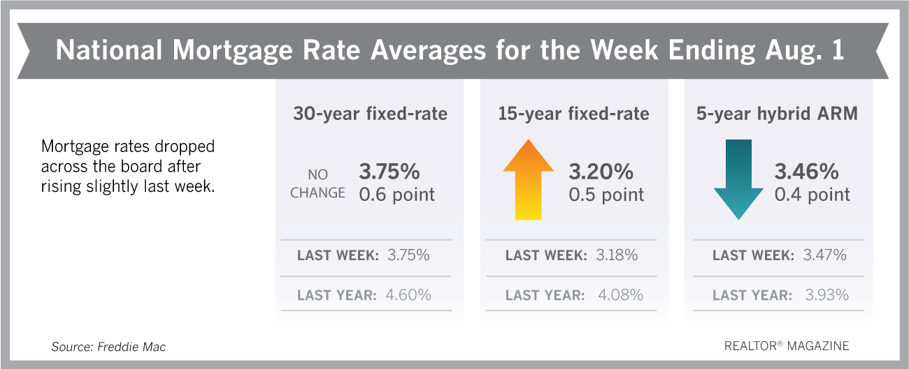 Mortgage Rates Stay Flat, But That's a Good Thing