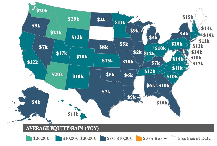 Q2 Home Equity Increade