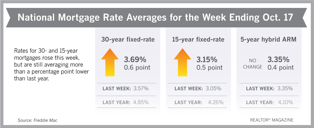 Mortgage Rate October 18 2019