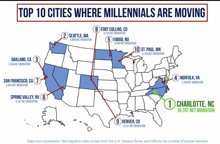 Top 10 Cities Where Millennials are Moving