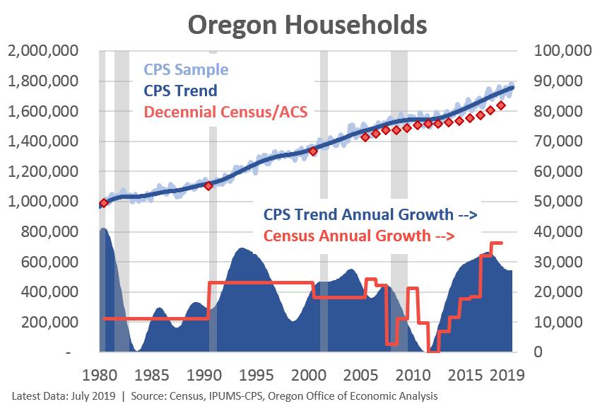 Oregon Household Data