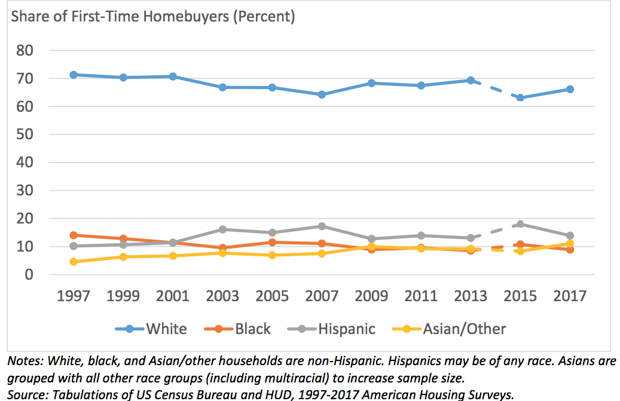 First Time Home Buyer by Ethnicity