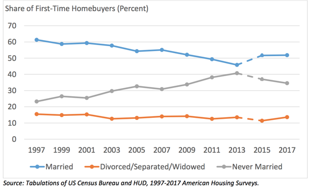 Home Buyers Marital Status