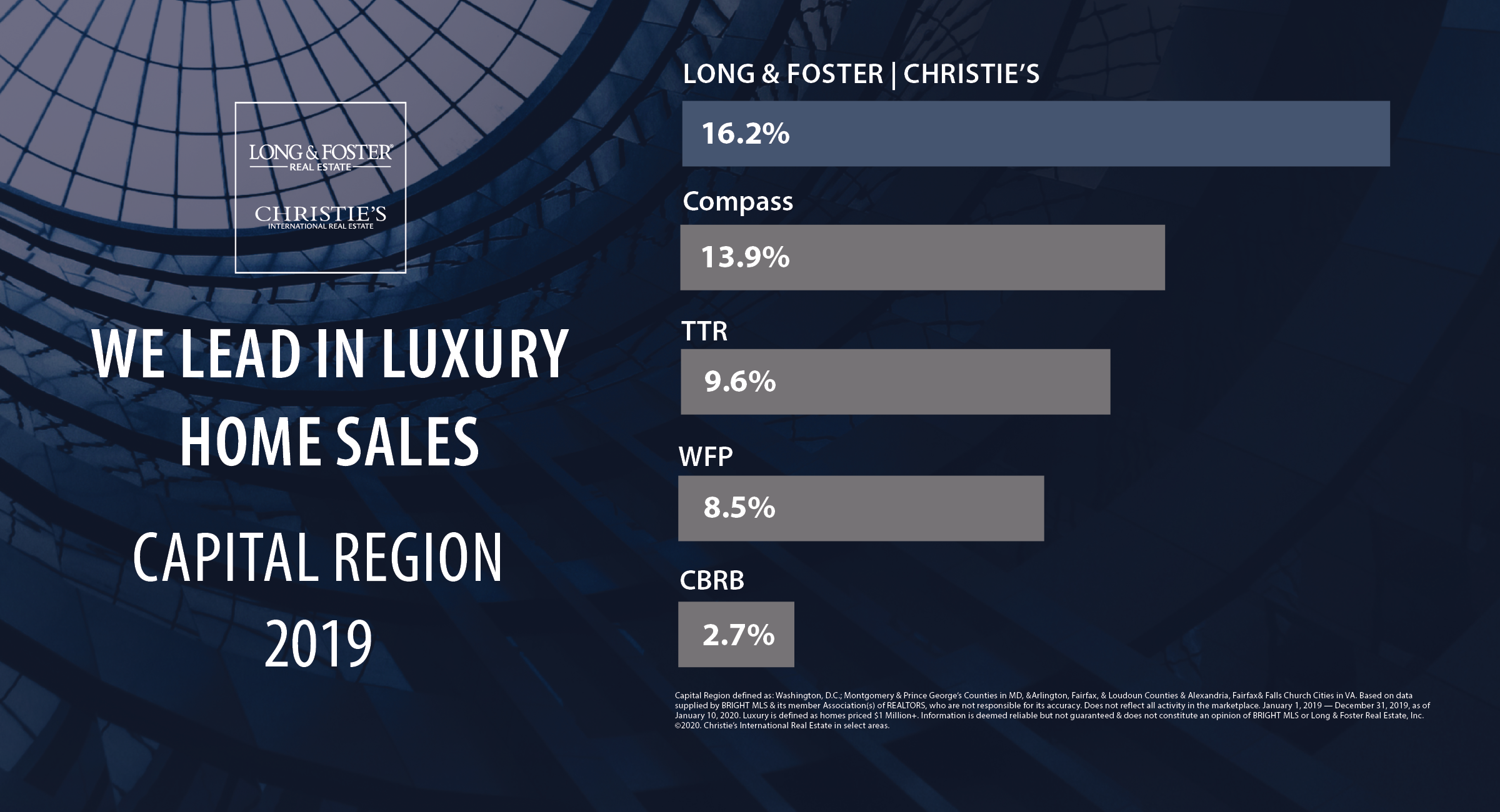 2019 Luxury Home Leader