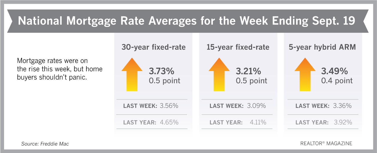 Mortgage Rates Post Biggest Jump in Nearly a Year!