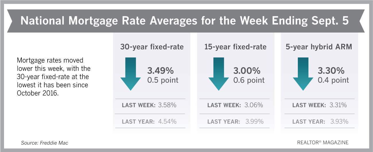 The 'Summer Swoon' Continues With Mortgage Rates