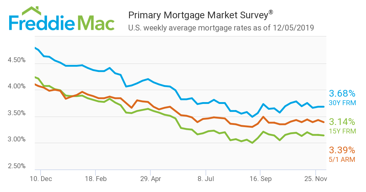 Mortgage Rates Stay Steady This Week