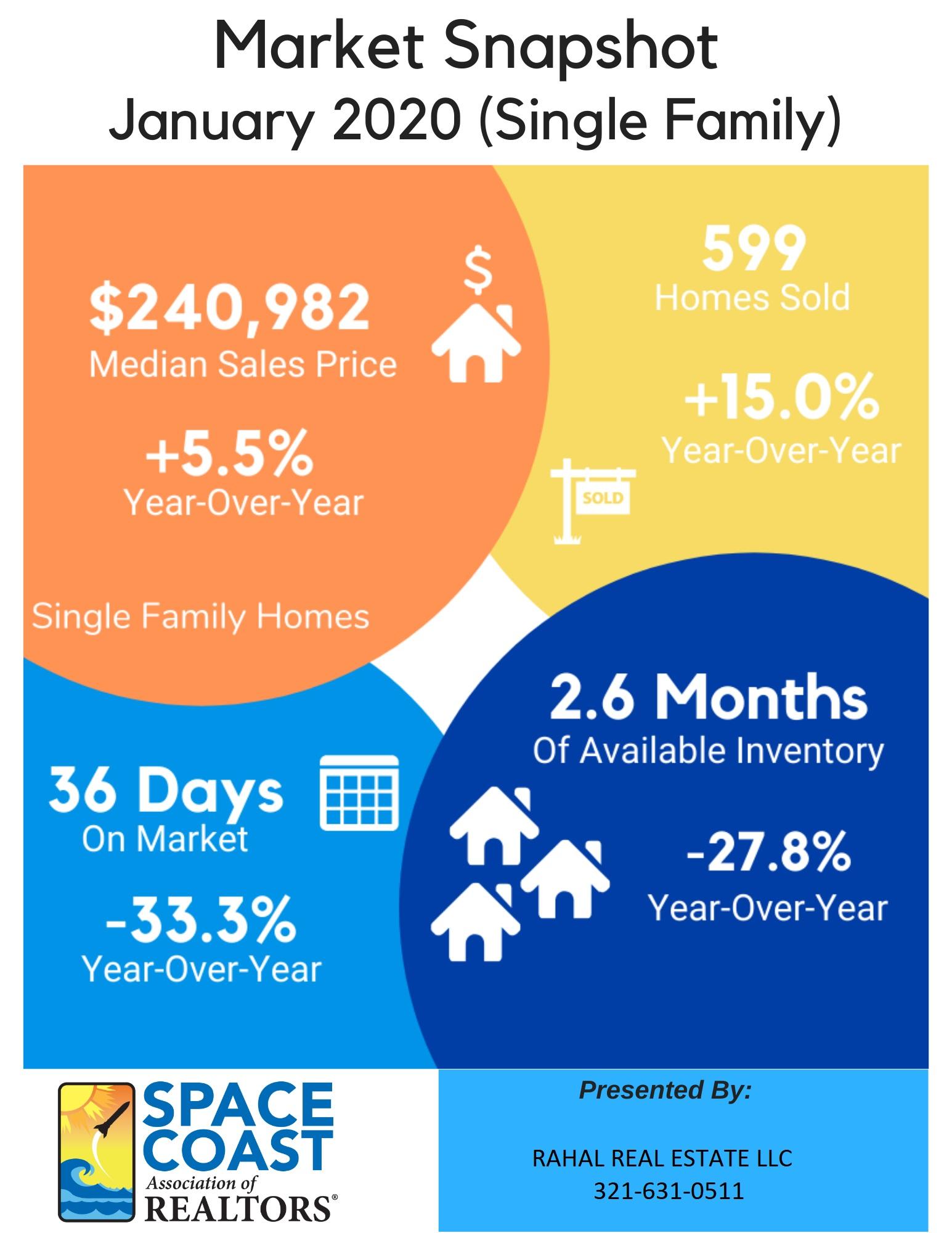 January 2020 Single Family Home Market Snapshot