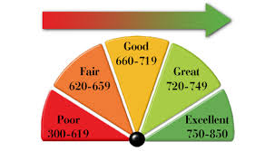 High Credit Score---------->Low Mortgage Interest Rate