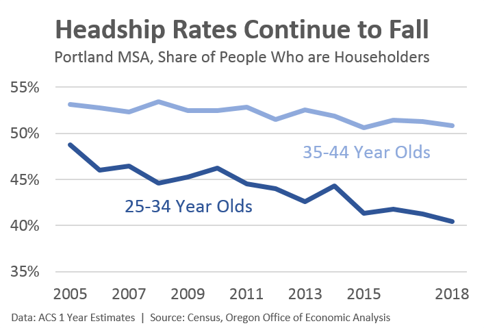Headship rates