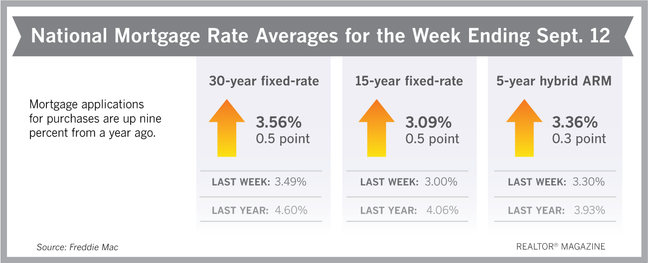 Mortgage Rates Reverse, Post Increases This Week!