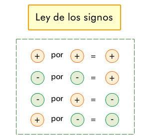 ley de los signos